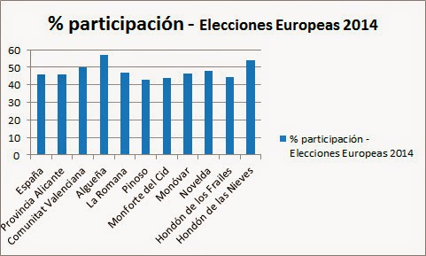 elecciones europeas 2014 algueña pinoso romana monforte hondón frailes nieves