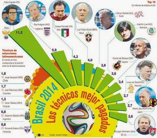 En esta infografía podemos ver quiénes son los técnicos mejor pagos de este Mundial. Sólo la mitad de estos DTs pasaron a octavos de final: Brasil, Suiza, Alemania, Holanda y Estados Unidos.