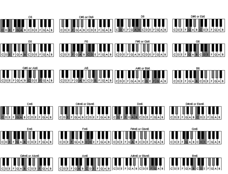 6th Chords For Piano Inztro