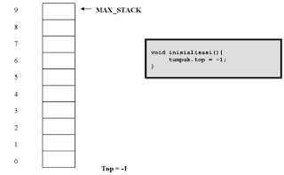 Stack pada Struktur Data