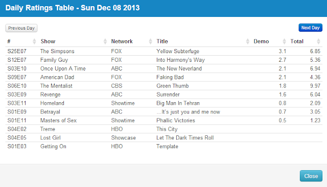 Final Adjusted TV Ratings for Sunday 8th December 2013