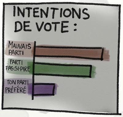 Mauvais parti: 50% - Parti pas-si-pire: 40% - Ton parti préféré: 10%