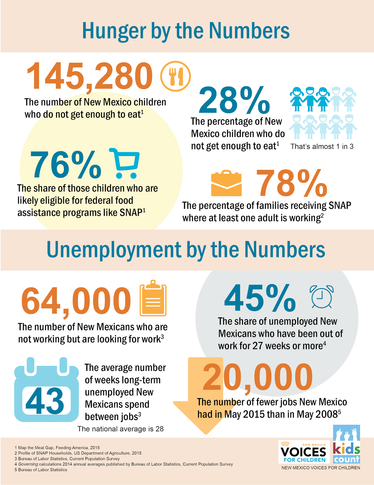 Bread New Mexico Blog Infographic New Work Requirements For New
