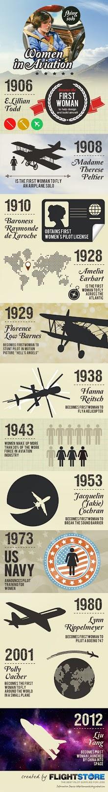 History of Women in Aviation