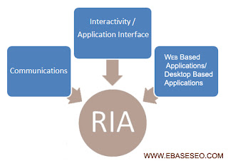RIA Rich Internet Application Diagram
