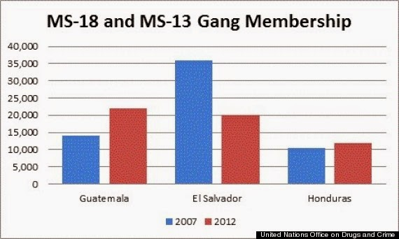 the ms 13 crisis in america A breakdown of the most recent long island killings that are believed to be linked to the ms-13 gang sections sections  good morning america good  opioid crisis has new hampshire primary .