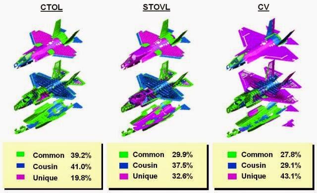 F-35 Versions