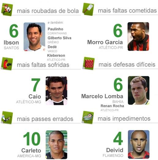 As estatísticas da décima segunda rodada do Brasileirão, incluindo os roubadores de bola, mais faltosos