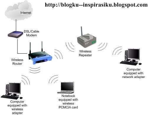 http://2.bp.blogspot.com/-drurrRhaSeY/ToN9O5_HnpI/AAAAAAAAAHE/FQo7NFMAnOY/s1600/wireless-repeater-network.jpg
