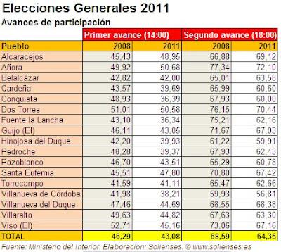 Solienses elecciones generales 2011 participaci n for Ministerio del interior elecciones