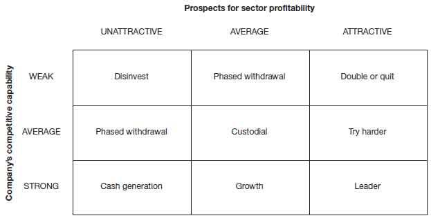 shell directional policy matrix В 1975 году британско-голландская химическая компания shell  'the  directional policy matrix: tool for strategic planning,' long range planning, vol.