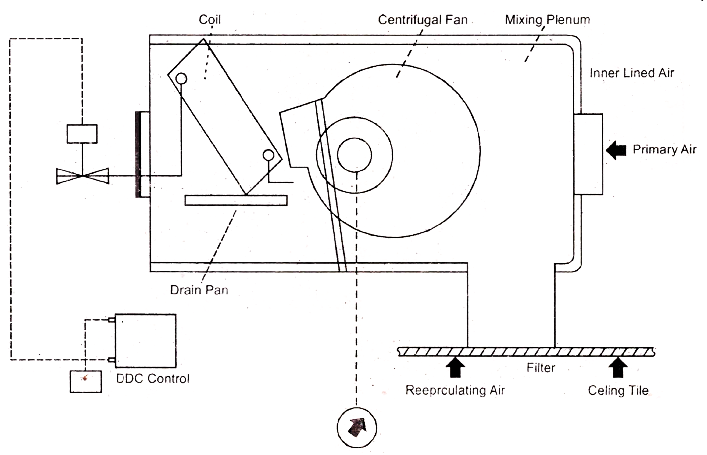 Fan Coil Unit Piping Diagram