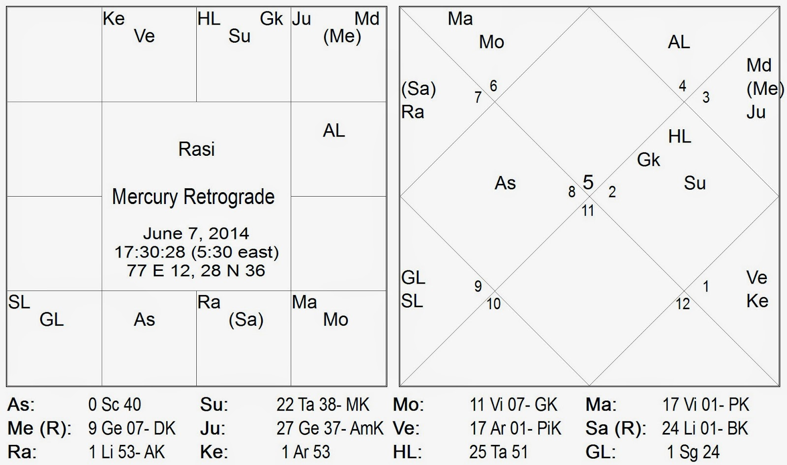 ... Meena Rashi) on July 13, 2014 in Vedic Astrology-Its Mysterious and