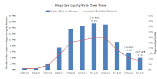 BKFS Negative Equity