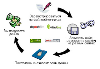 Как заработать на файлах – партнёрские программы файлообменников
