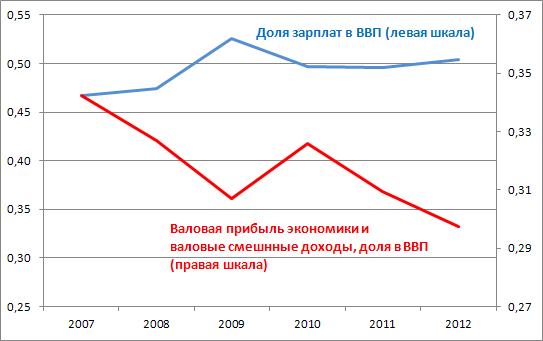 Почему Россия не Америка, а индекс РТС не индекс S&P500