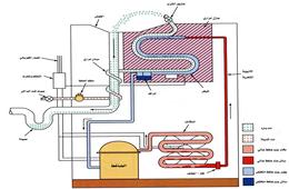 الأساسيات الميكانيكية للتبريد والتكييف