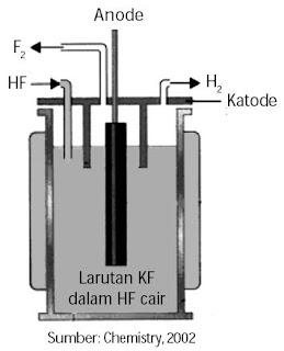 Pembuatan gas F2 secara elektrolisis