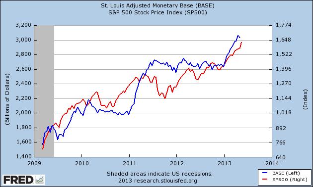 SPX+Vs.+Monetary+Base+Since+2009.png