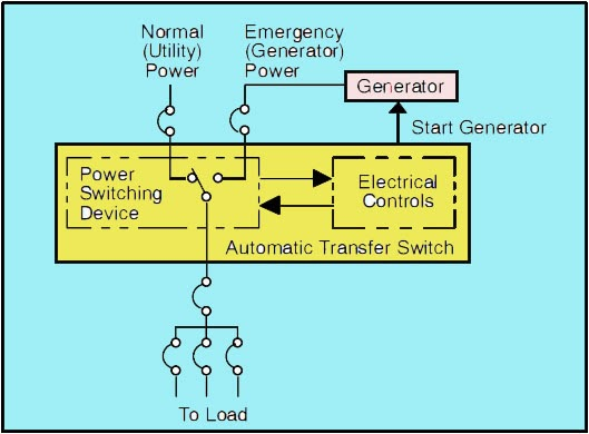 Typical Automatic Transfer Switch Block Diagram generator transfer switch buying and wiring readingrat net generator wiring diagrams at creativeand.co