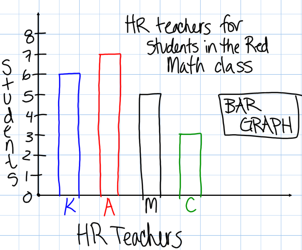 Uncategorized Misleading Graphs Worksheet miss kahrimaniss blog january 2014 today we went over bar graphs and histograms though many of you know some things about were pretty new for most you