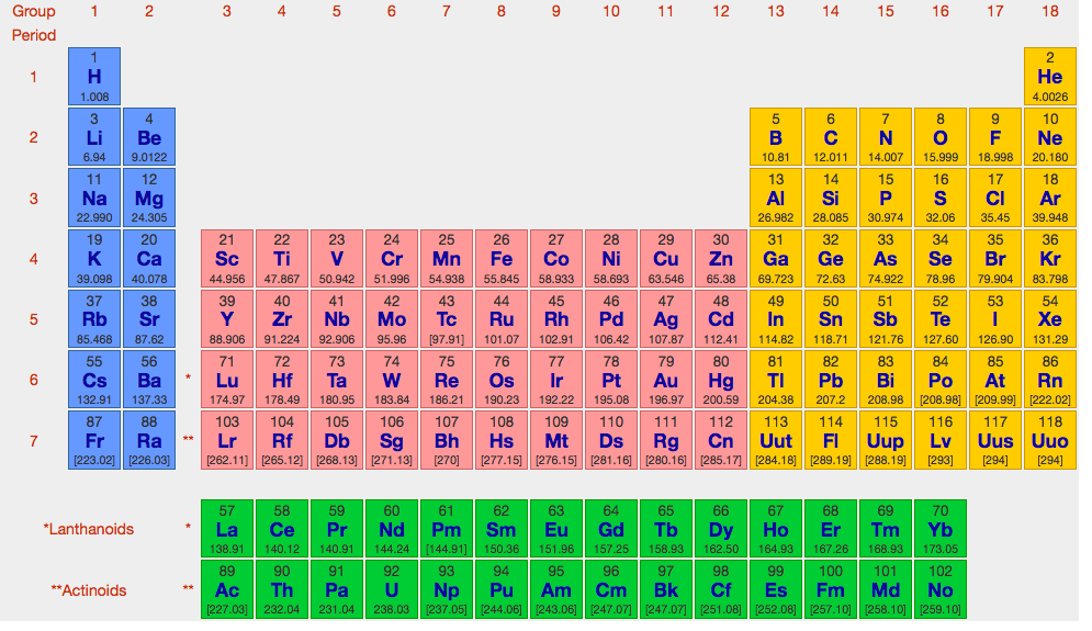 Periodic Table Worksheet Gcse - Worksheets