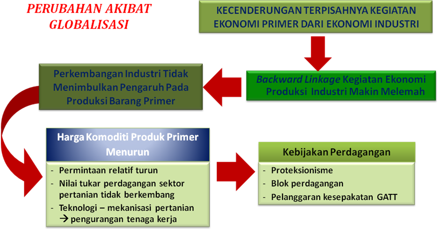 Agribisnis Globalisasi Ekonomi Liberalisasi Perdagangan