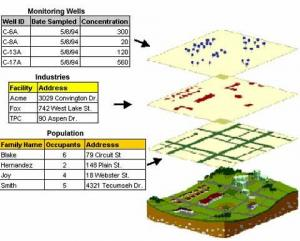 Geografi Lingkungan Perolehan Data Spasial Sig