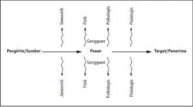 Kelaslibur model model komunikasi contoh gambar model komunikasi linear gambar diambil dari http2bpspot dwr1lhg4mhcvi2phklwuliaaaaaaaaaacq6sfeiibjyas1600ling ccuart Image collections