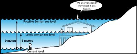 sea level comparison of Eemian estimates to current level