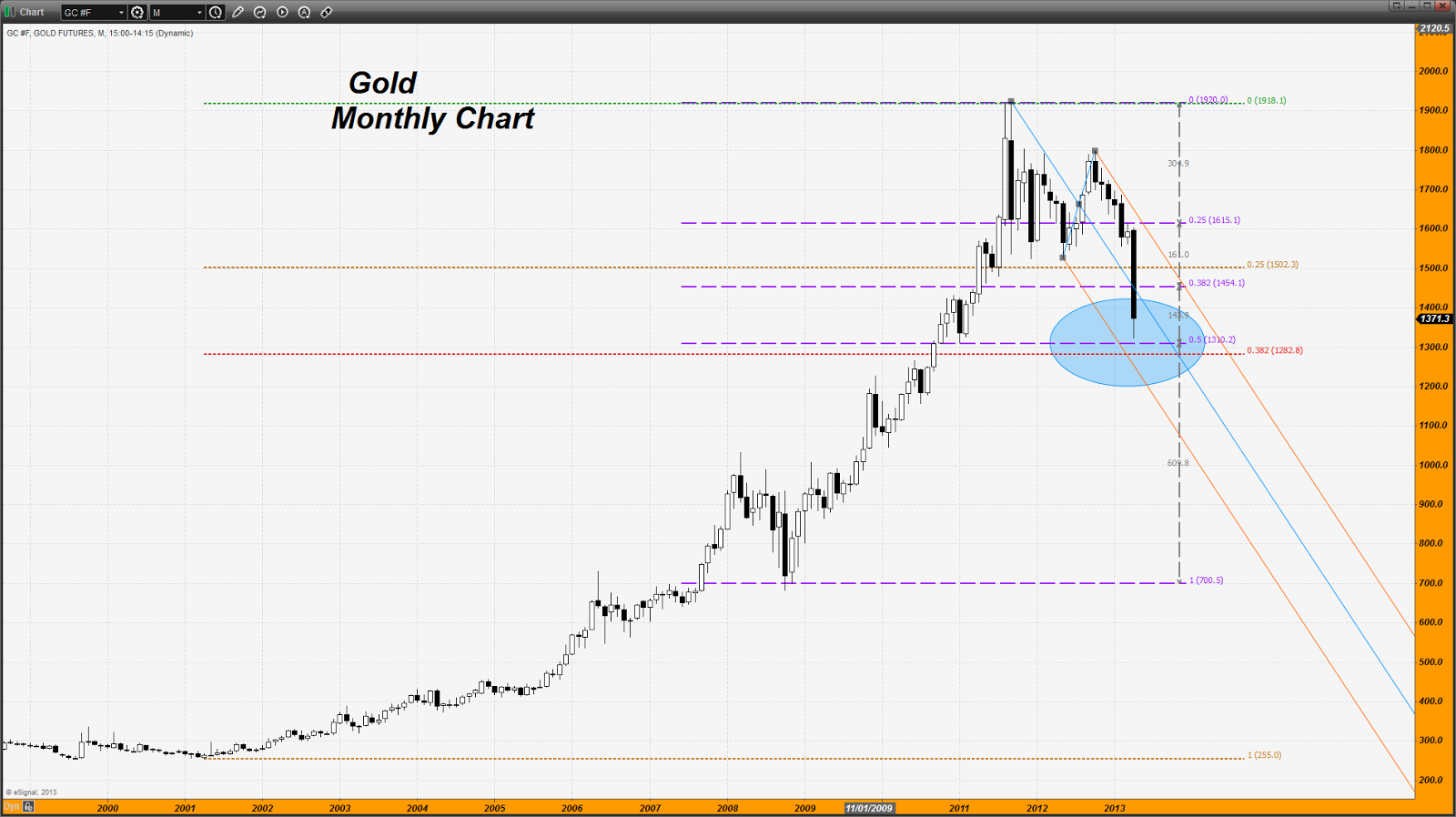 Gold Chart 2013 images: wenimage.com/gold+chart+2013