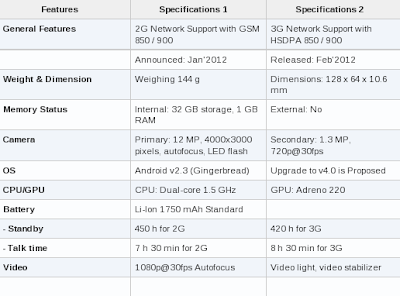 Sony Xperia S Features & Specifications