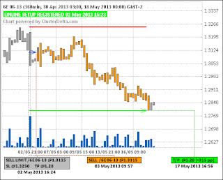 Short 6E (Евро) ( 03.05.13) - (closed) - (+315pp)