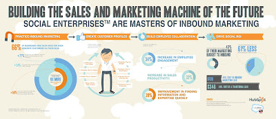 Components of a Modern Sales & Marketing Machine [INFOGRAPHIC]