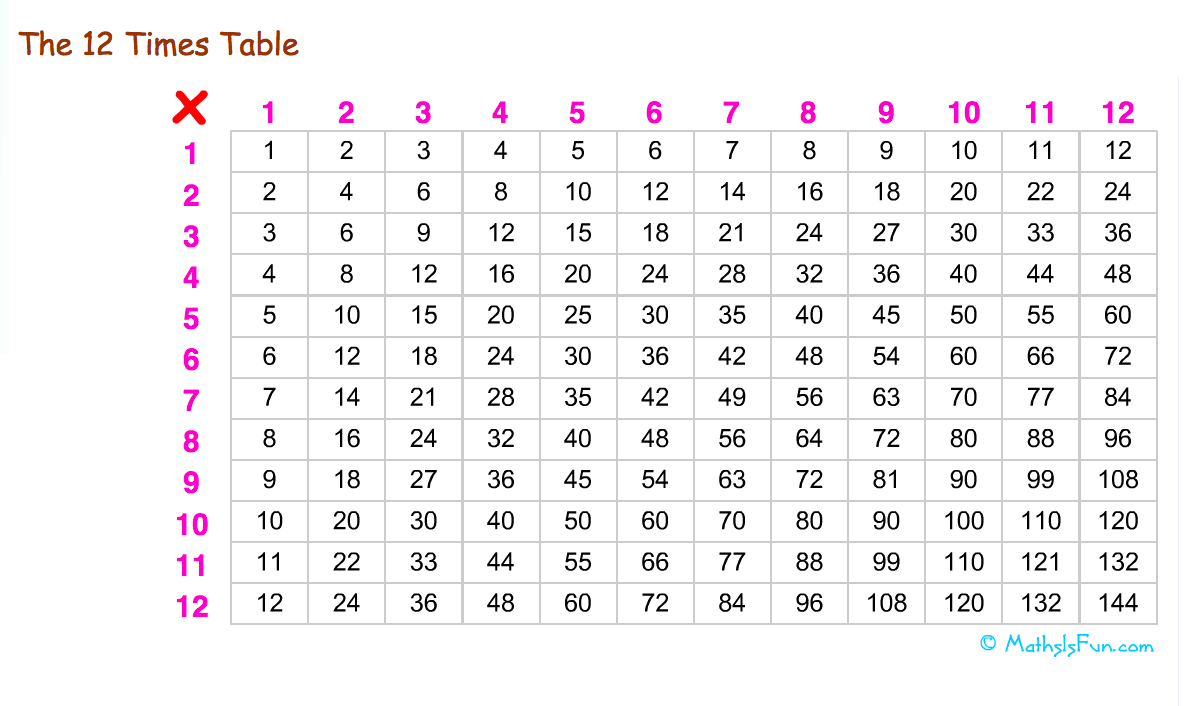 School tools 4 u do you know your times tables for Multiplication table of 85