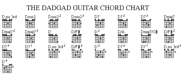 The Dadgad Tuning Chord Chart Guitar Spanyol