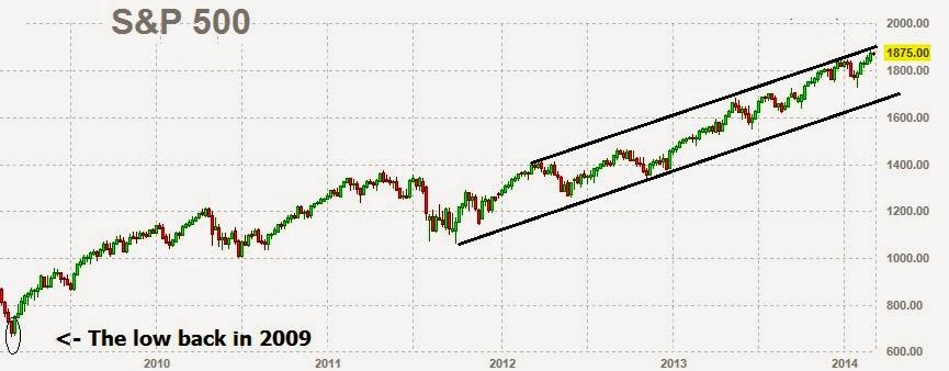 Strong Bull Market