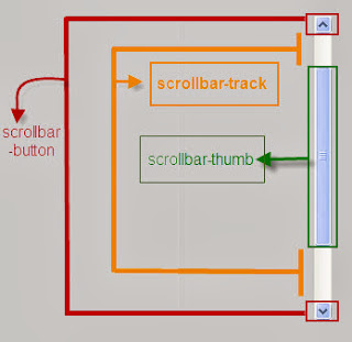 Customize Scrollbars using CSS3 ~ IT Tutorials with Example