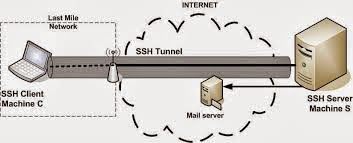 SSH Terbaru Hari ini 14 Januari 2015 Client Singapura