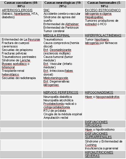 Tabla de etilogía orgánica de disfunción eréctil