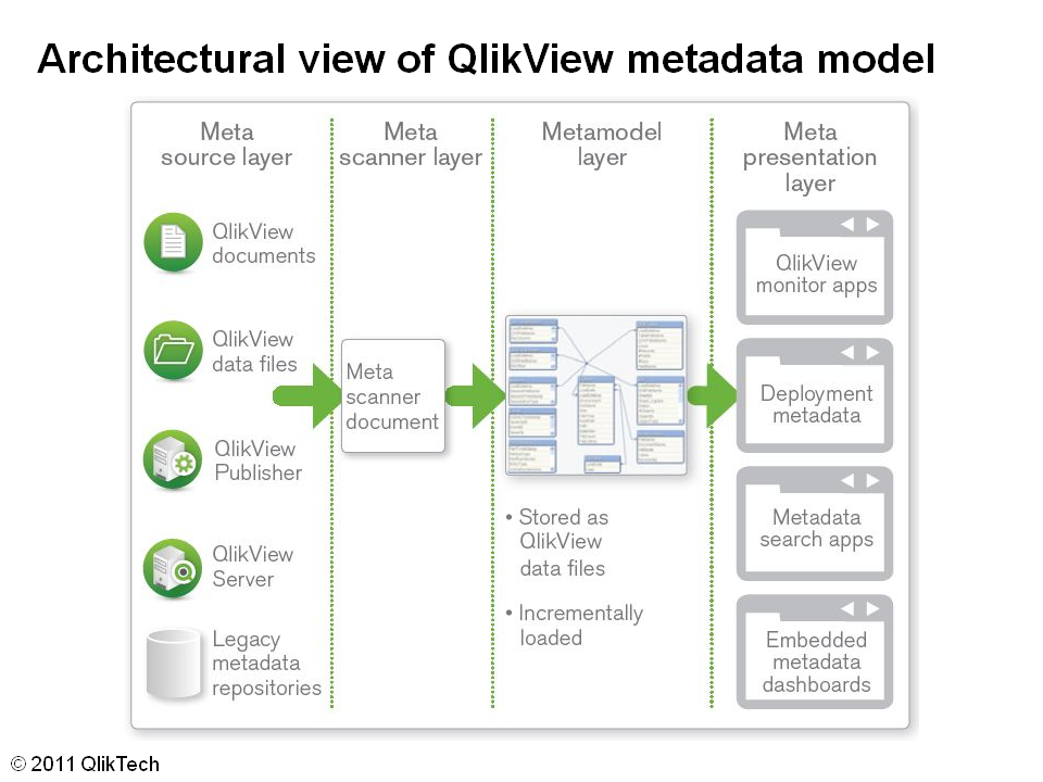 Avishkar in memory bi for Architecture qlikview