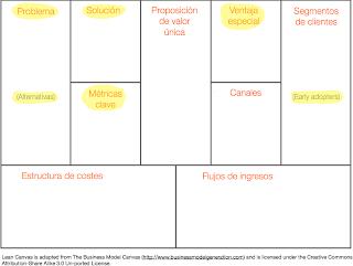 crear empresa social lean canvas