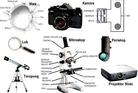 Pengertian Alat Optik dan Macam-Macam Alat Optik
