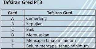 Sistem Gred Markah PT3 Dan Jenis Pentaksiran