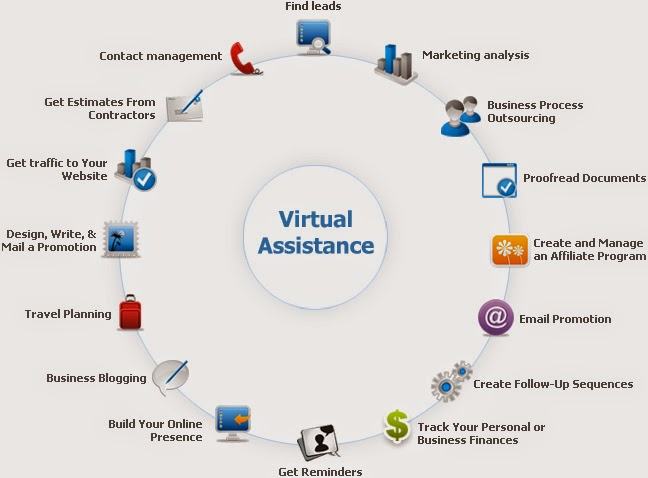 How To Double Your SEO Efficiency With A Virtual Assistant