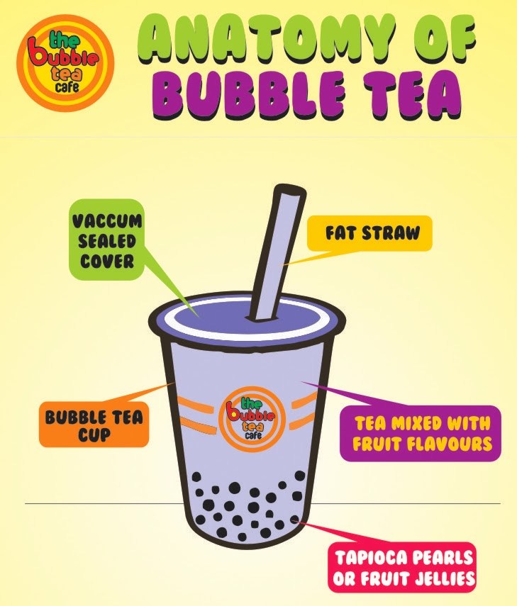 The Bubble Tea Cafe: Anatomy Of BUbble TEa