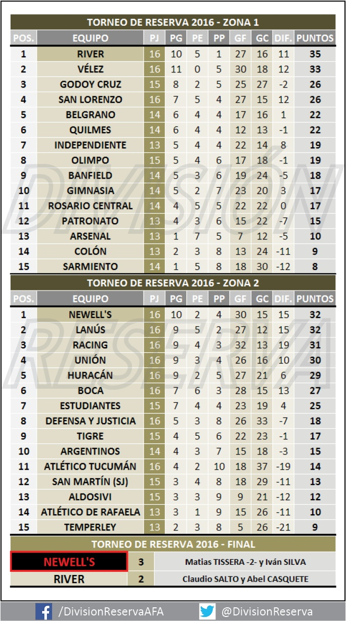 Tabla Final - Transición 2016