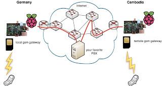 Voip com Raspberry Pi