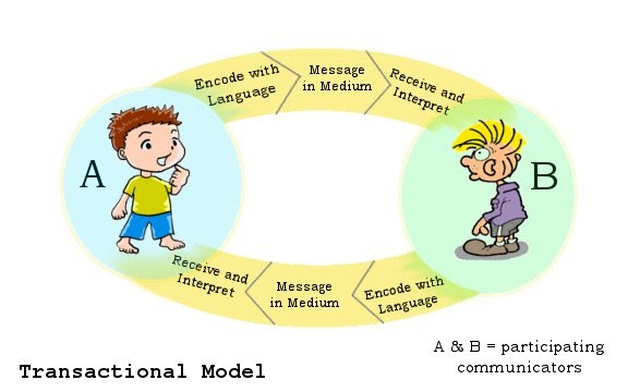 Ejay Cantero's Blog: Transactional Model of Communication: http://ejaycantero.blogspot.com/2012/03/transactional-model-of-communication.html