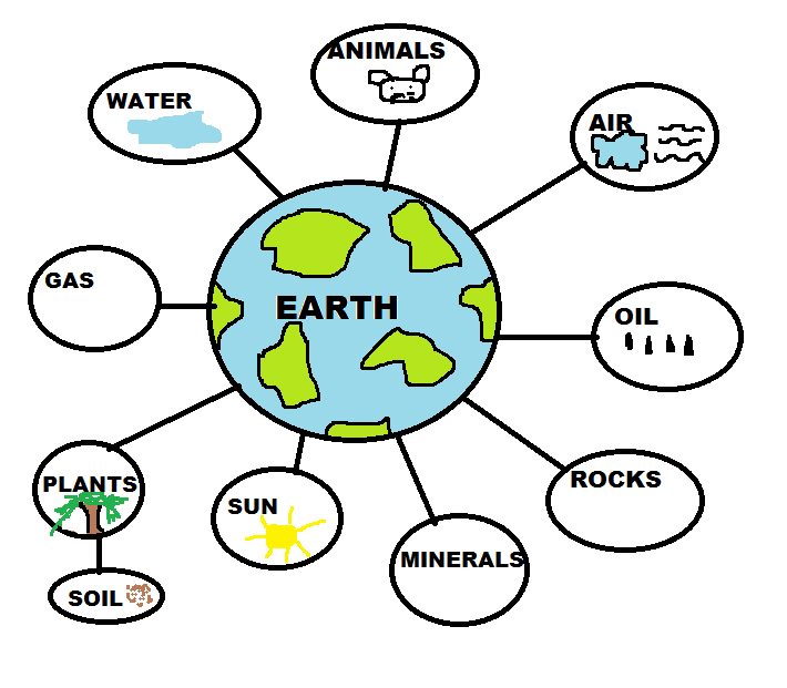 Teach your kids at home natural resources for Natural resources soil uses